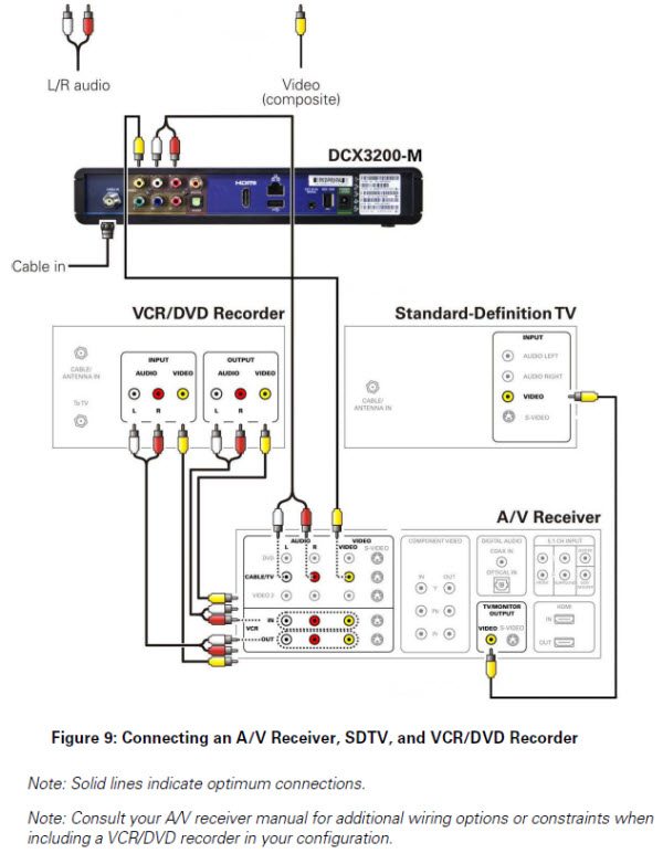 General FAQs: DCX3200-M (P3): Connecting to an A/V Receiver, SDTV ...