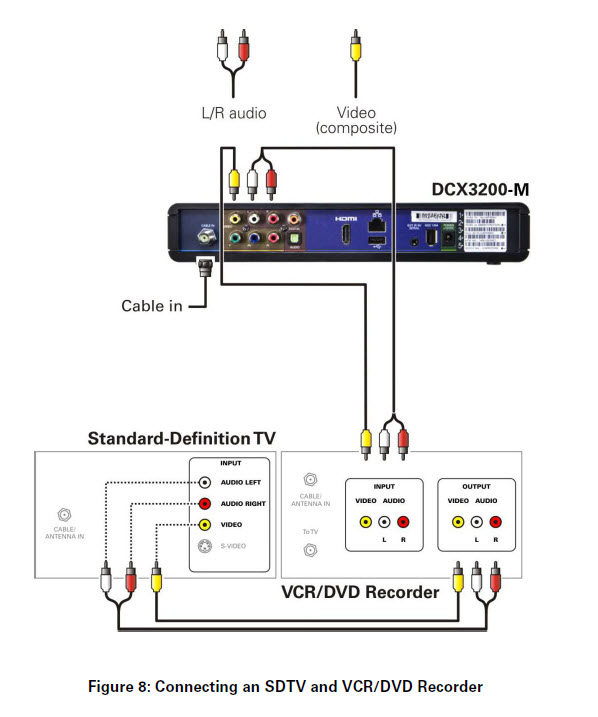 General FAQs: DCX3200-M (P3): Connecting to an SDTV and VCR