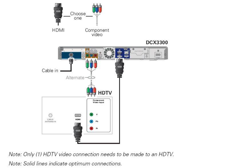 General FAQs: DCX3300: Connecting to a High-Definition Television (HDTV)
