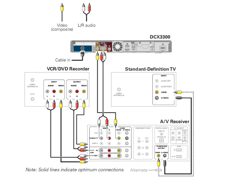 General FAQs: DCX3300: Connecting to an A/V Receiver, SDTV and VCR ...