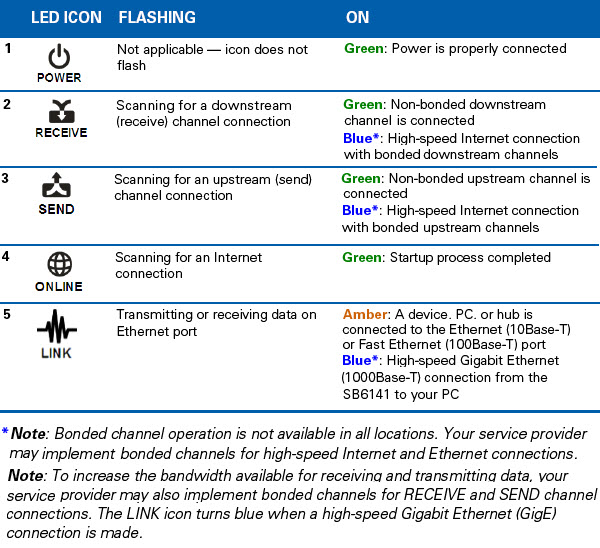 General FAQs: SB6141: Troubleshooting Internet Connection
