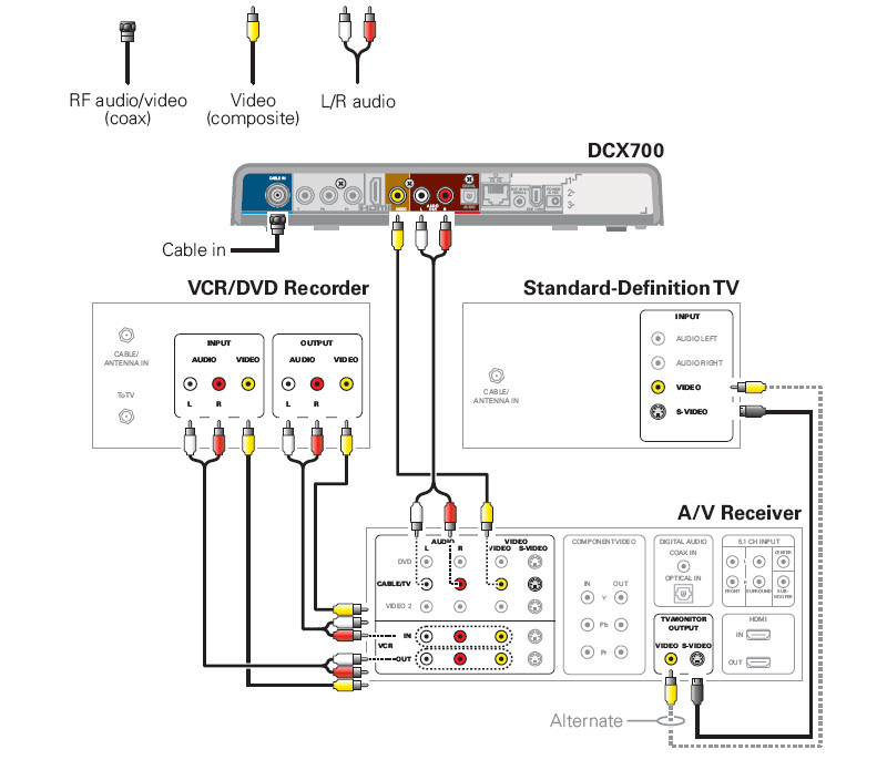 General FAQs: DCX700: Connecting to an A/V Receiver, SDTV and VCR ...
