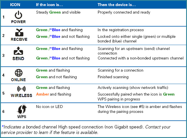 Note The Wireless Led On Some Sbg6580s Might Be Diffe Than Described In User Manual This Behavior Does Not Affect Functionality