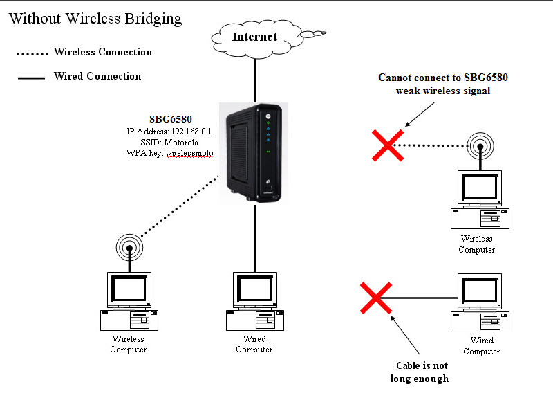 General FAQs: SBG6580: Wireless Bridging Setup