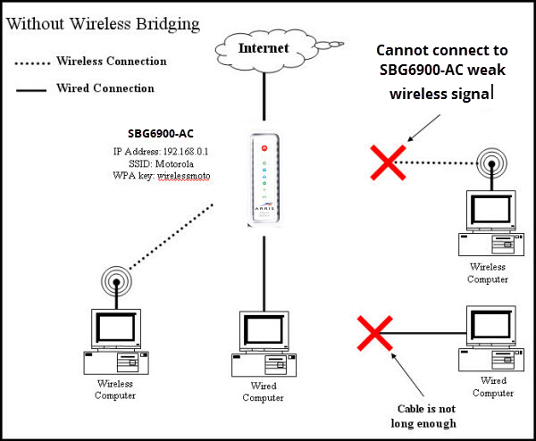 General FAQs: SBG6900-AC (v1.5.x): Wireless Bridging Setup